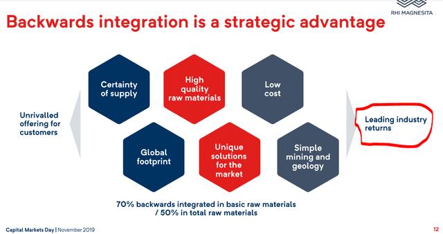 Integration - Source: RHI Magnesita Investor Day Presentation