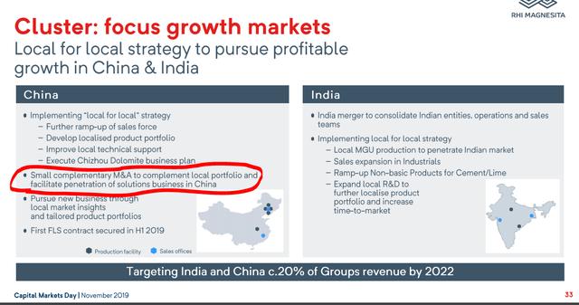 RHIM's growth plans and strategy - Source: RHI Magnesita Investor Day Presentation