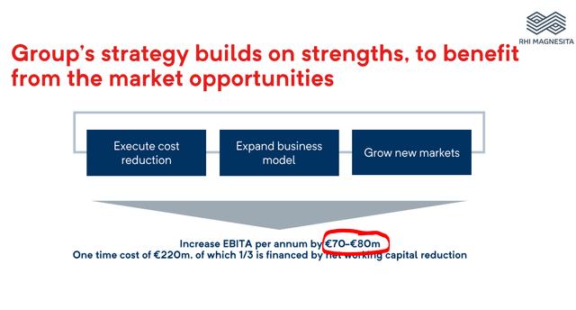Growth strategy - Source: RHI Magnesita Investor Day Presentation