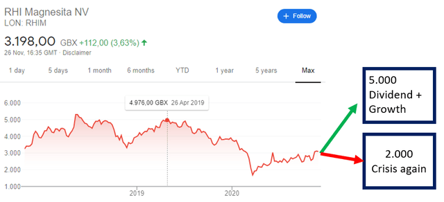 RHIM stock price forecast