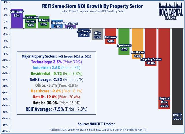 SFR REIT NOI crecimiento 2020