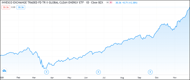 seekingalpha.com - Jacob Kilby - PBD: Coming Clean On Invesco's Renewable Energy ETF (NYSEARCA:PBD)