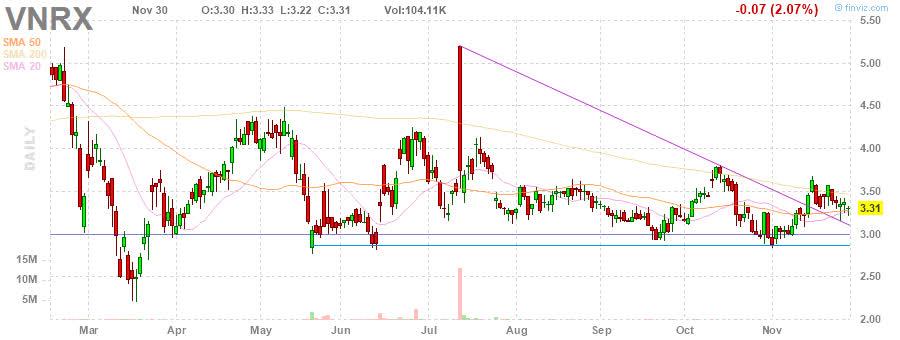 VNRX VolitionRx Limited daily Stock Chart