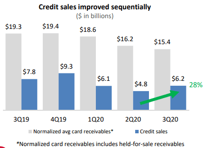 Alliance Data Systems Credit Sales History