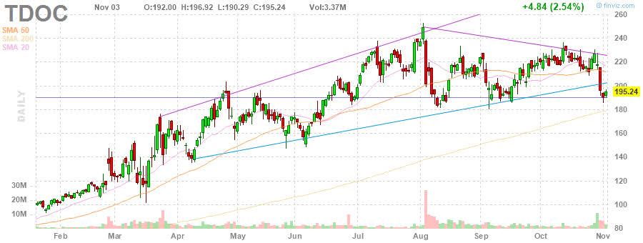TDOC Teladoc Health, Inc. daily Stock Chart