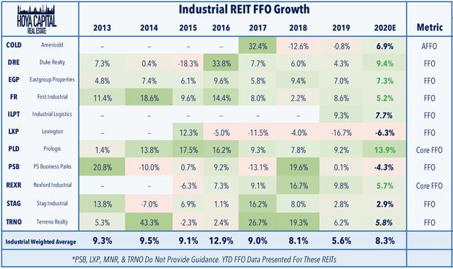 industrial REIT ffo growth