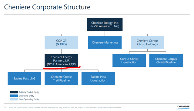 Cheniere corporate structure – Source: Cheniere Energy Investor Relations