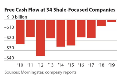 Free cash flow shale O&G - Source: IEEFA