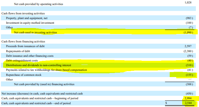 Cheniere's cash flow statement - Source: LNG Q2 2020 Financial Report