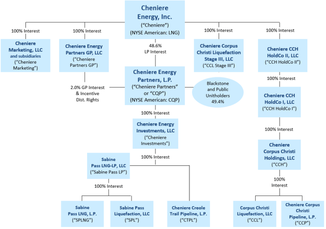 Cheniere energy corporate structure - Source: LNG Q2 2020 Financial Report
