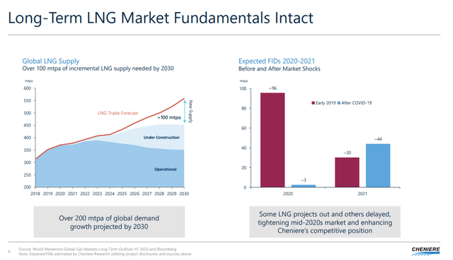 Liquified natural gas market outlook – Source: Cheniere Energy Investor Presentation