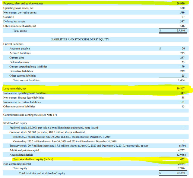 Cheniere's balance sheet – Source: LNG Q2 2020 Financial Report