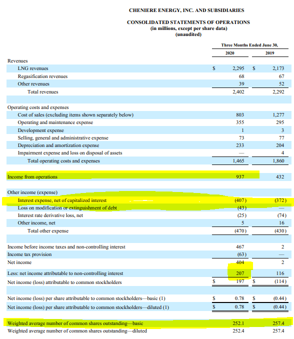 Cheniere's income statement - Source: LNG Q2 2020 Financial Report