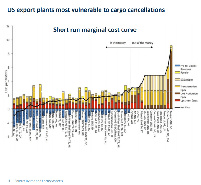 Global cost curve for LNG – Source: Flex LNG