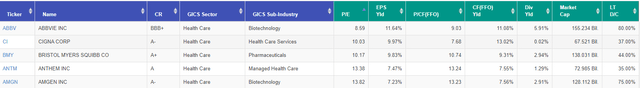 Healthcare Stocks