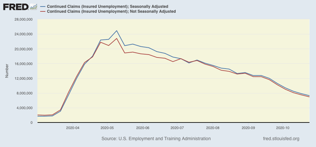 Angry Bear »O ritmo lento de melhoria nos pedidos de seguro-desemprego continua 3