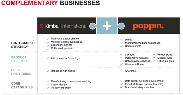 Kimball & Poppin Complementary Businesses