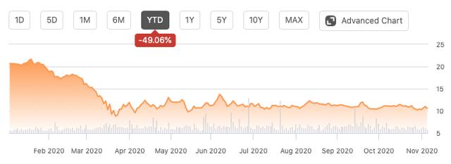 Seeking Alpha Kimball [KBAL] Price Chart