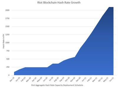 Riot projected hash growth rate