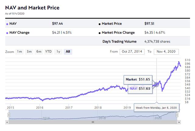 Ark Invest performance - Source: Ark Invest