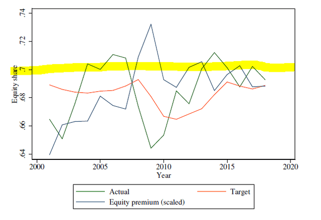 Equity shares of pension plans are pretty fixed and move as the market moves - Source: SSRN