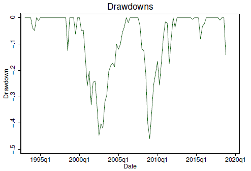 The figure illustrates the drawdowns of the US stock market from 1993.Q1 to 2018.Q4.