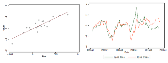 Capital flows into the stock market and price changes - Source: SSRN