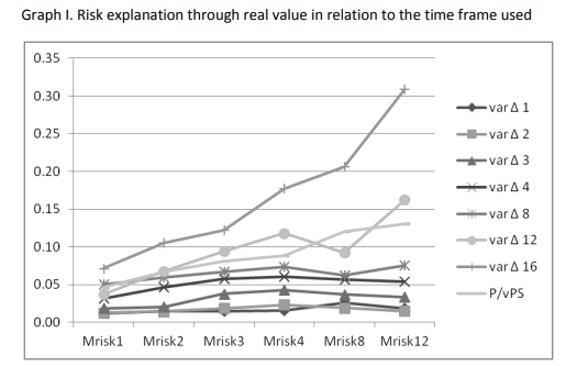 Risk explanation through real value in relation to the time frame used – Source: Sven Carlin – A Real Value Risk Estimation Model for an Emerging Market
