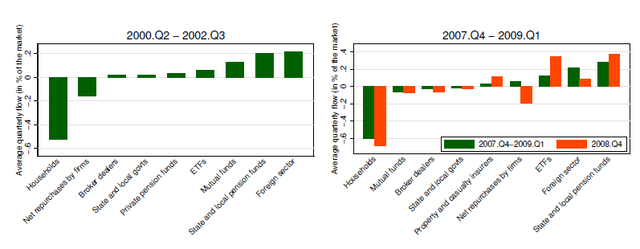 Households make a market crash – Source: SSRN