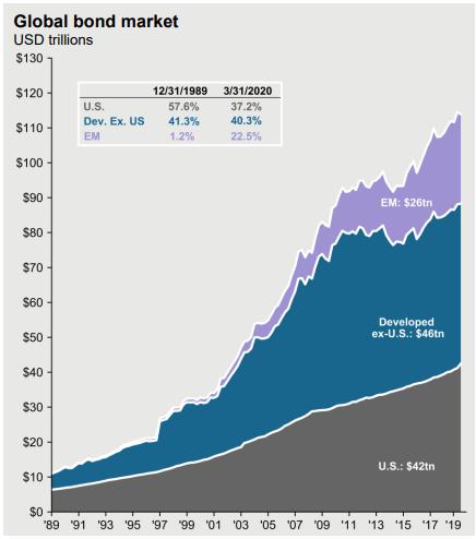 Global bond market capitalization – Source: JP Morgan Guide to Markets