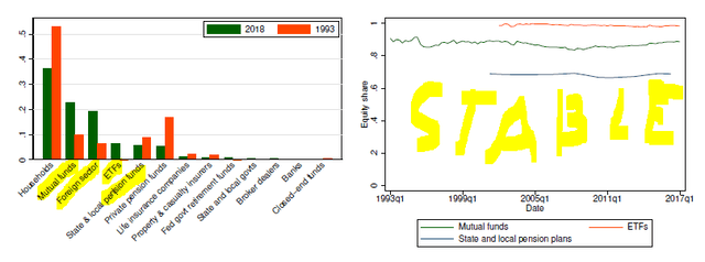 Equity shares in 1993 (orange bars) and in 2018 (green bars) by institutional sector – Source: SSRN