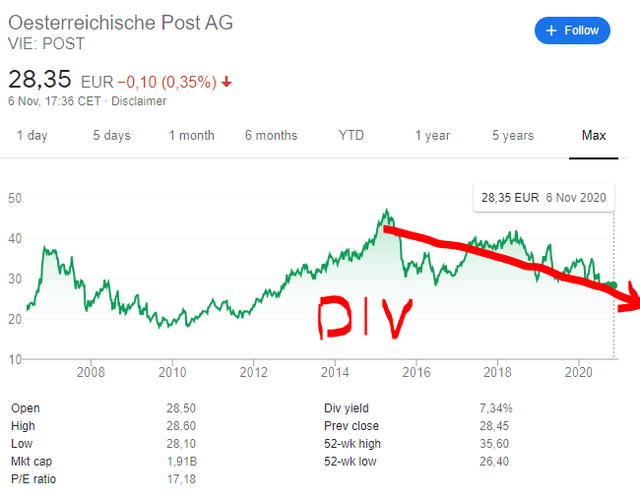 Österreichische Post Stock Price Chart – Austrian Post Stock Price