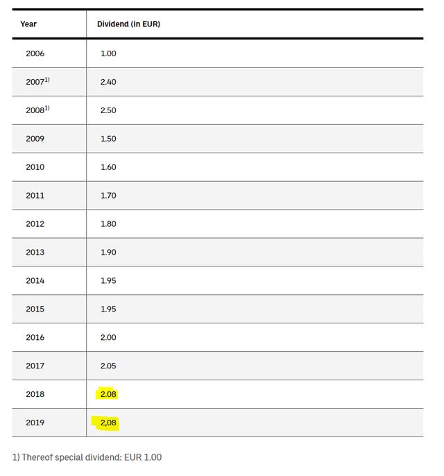 Österreichische Post dividend – Source: Österreichische Post