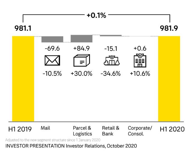 Österreichische Post business overview – Source: Österreichische Post IR
