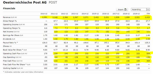 Österreichische Post stock key financials – Source: Xwbo Post Quote