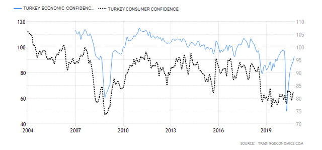25-year Chart for Turkish Economic Confidence Index