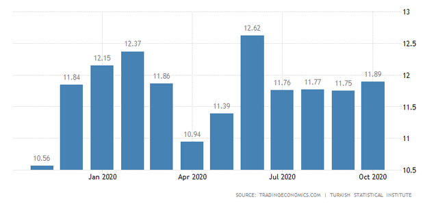 Turkish Inflation Rate in October 2020