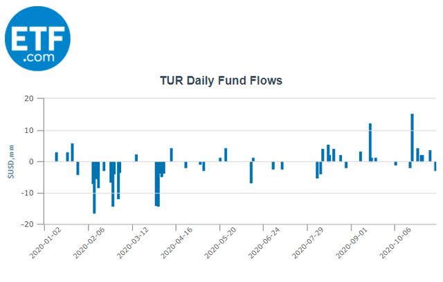 TUR ETF Fund Flows