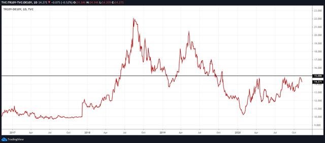 Turkish 10-year Yield vs. German 10-year Yield Spread