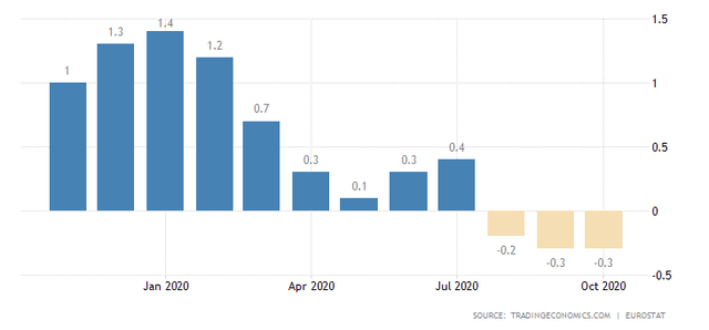 Euro Area Inflation Rate in 2020