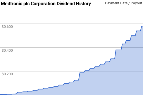Medtronic Dividend History