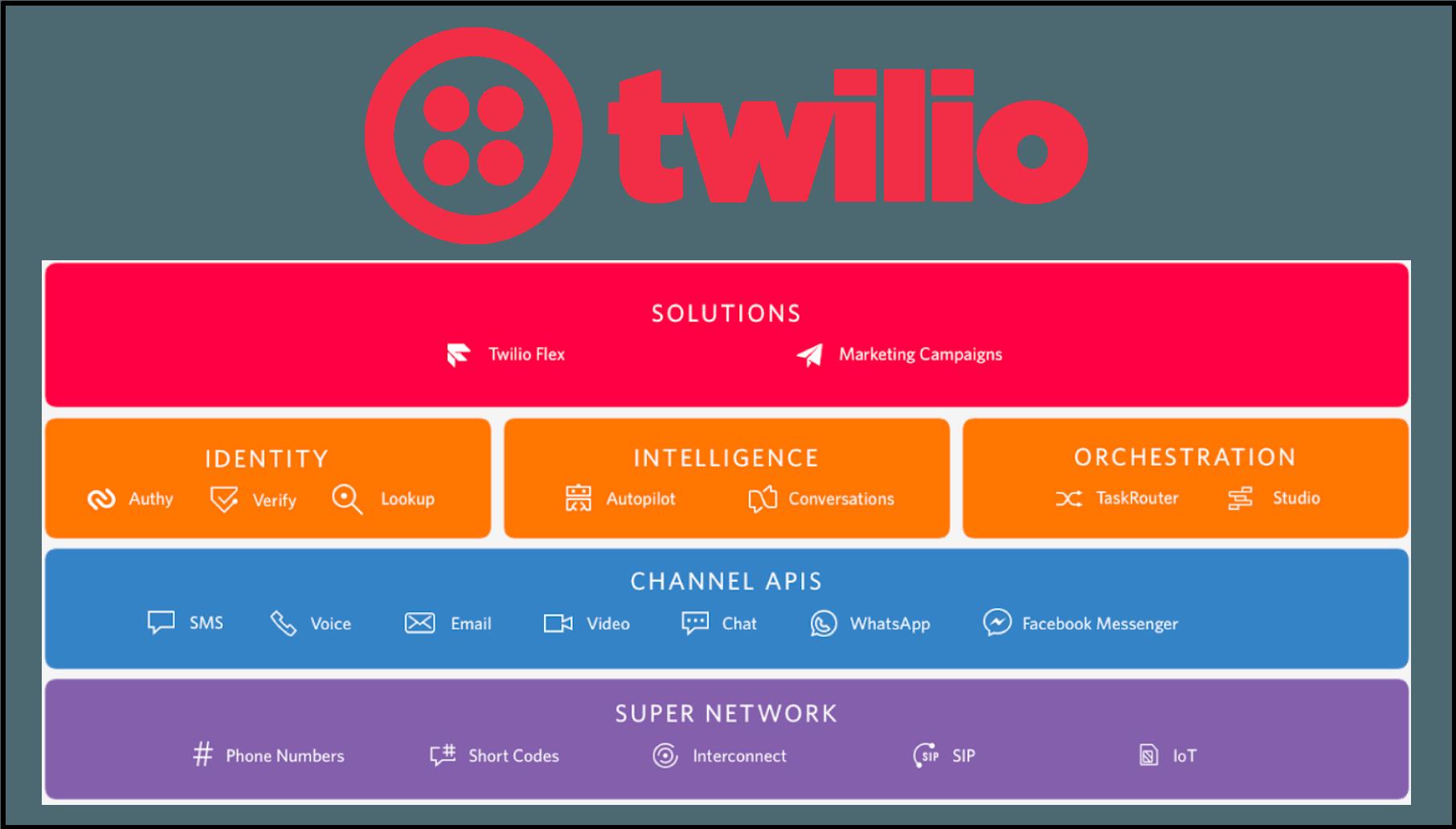 Twilio: Building A Customer Engagement Cloud (NYSE:TWLO) | Seeking Alpha