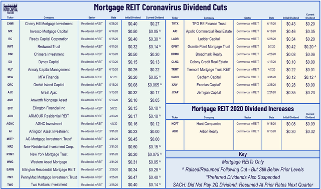 mREIT earnings preview