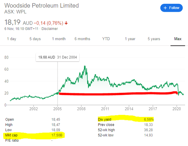 Woodside stock price chart