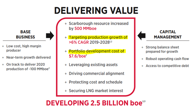 Woodside expects to grow production by 6% per year till 2028 – Source: Woodside Investor Presentation