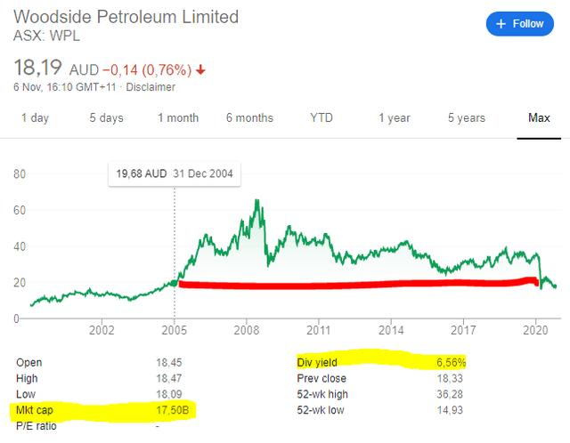 Woodside stock price