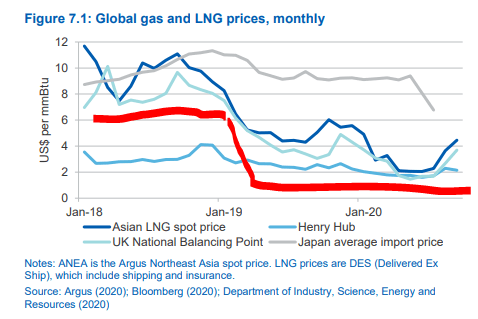 LNG prices - Source: Resources and Energy Quarterly Australia