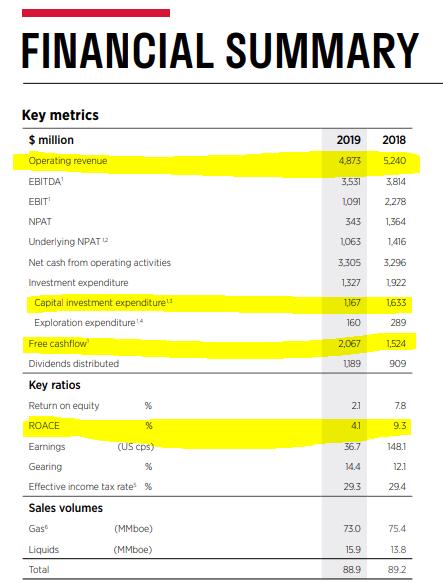 Woodside 2019 financials – Source: Woodside 2019 report
