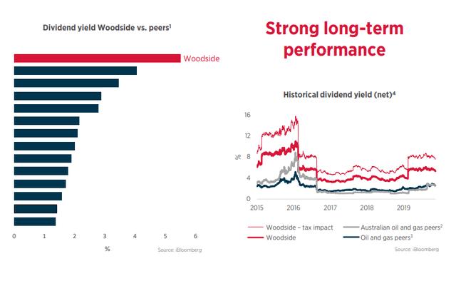 Woodside's dividend yield is high - Source: Woodside Investor Presentation