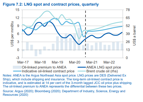 LNG compared to oil - Source: Resources and Energy Quarterly Australia